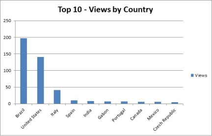 Top 10 - Views by Country